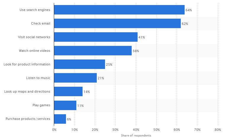 internet users in France - pozycjonowanie we Francji -
