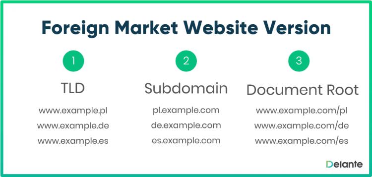 Foreign market website version
