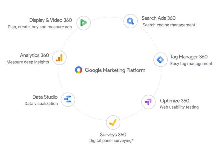 Google Marketing Platform elements