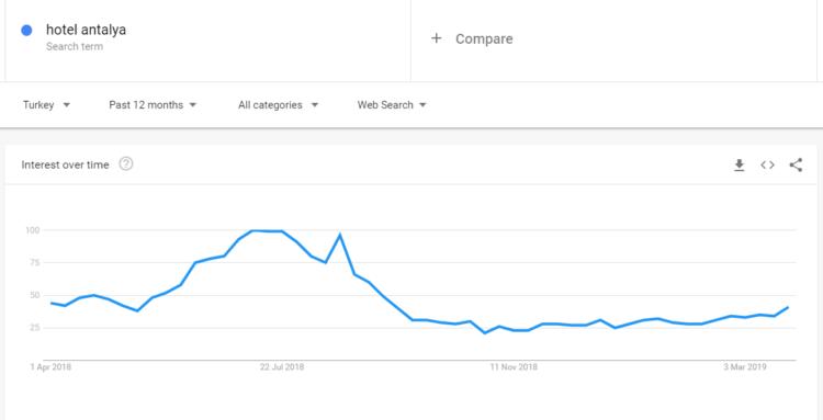 Google trends hotel antalya