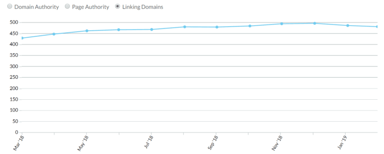 Linking domains in SEO process