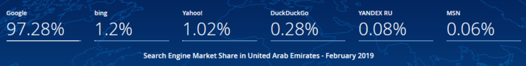 Search Engines in United Arab Emirates