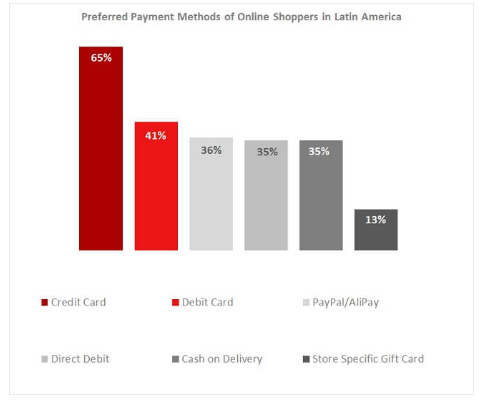 Payment methods in South America
