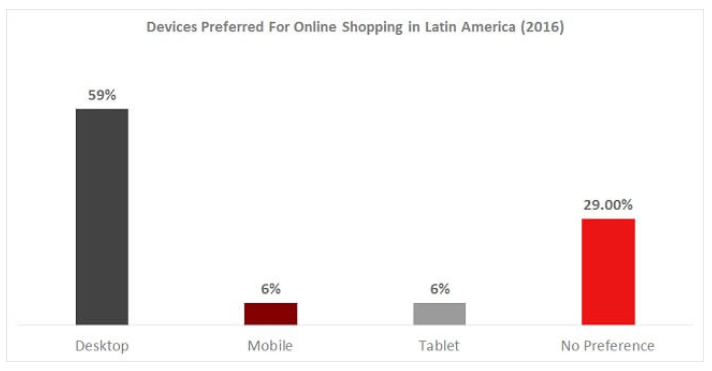 Preferred Devices Latin America