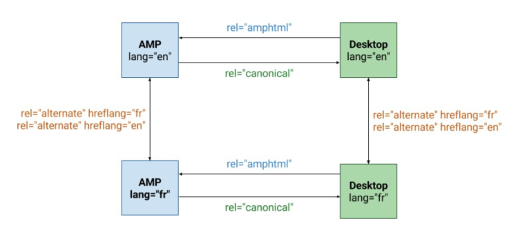 Hreflangs for AMP