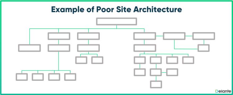 e-commerce SEO poor website structure