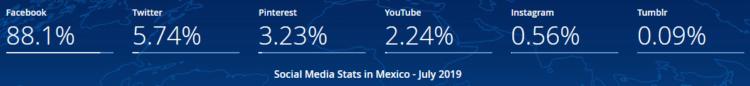 Social Media in Mexico in 2019