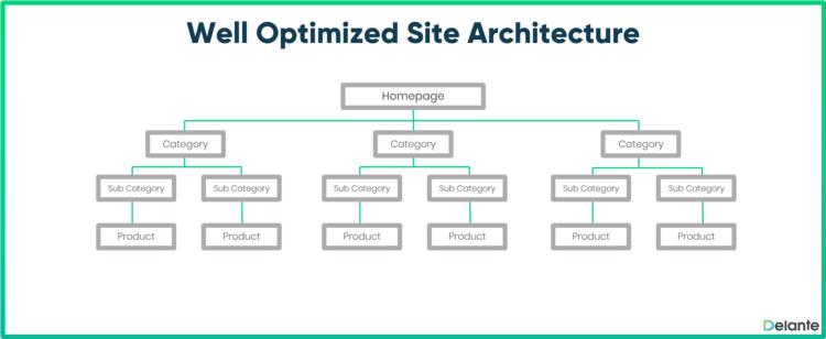 e-commerce SEO good website structure