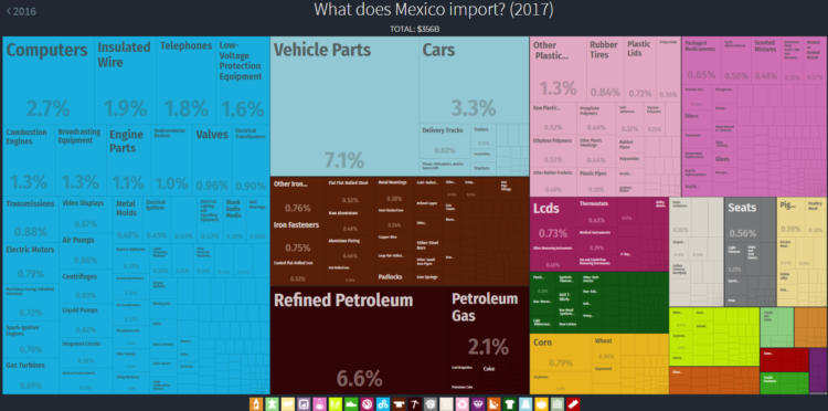 What does Mexico import?