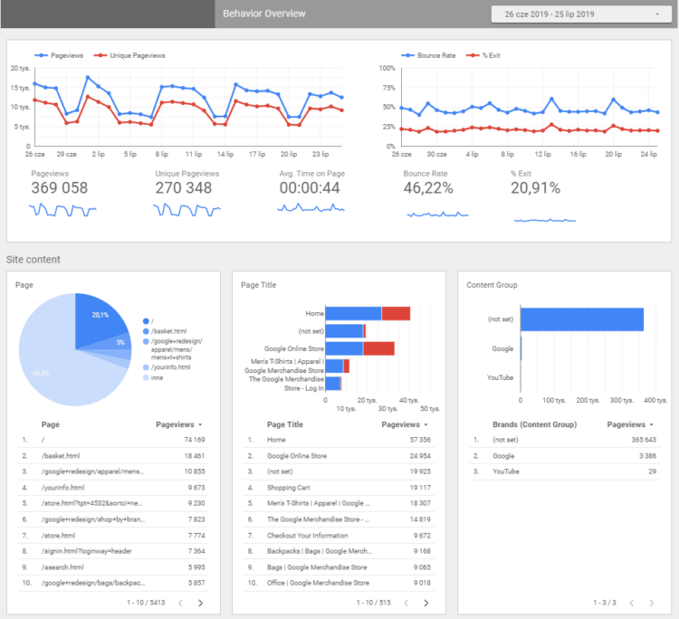 exemplary report for Google Analytics
