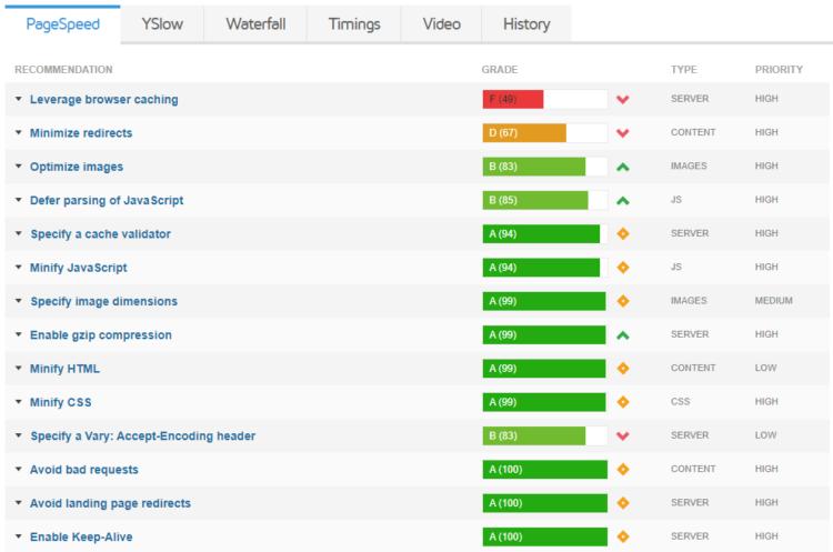 GTmetrix raport - page speed