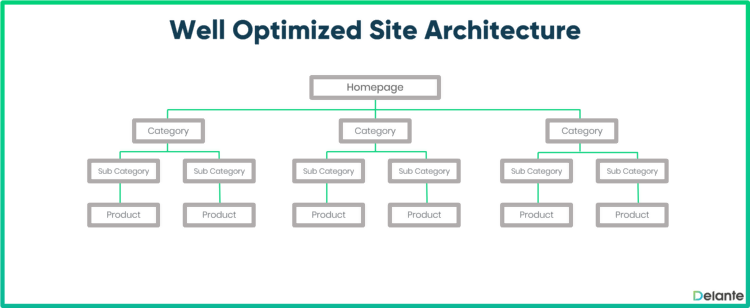 sampled draft of a well-planned website architecture for SEO