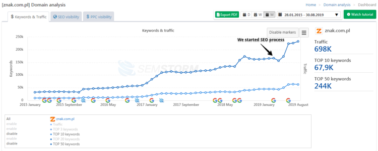 Znak visibility after seo process