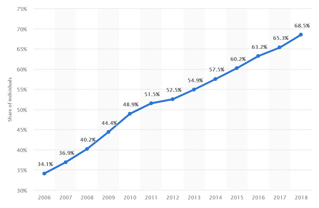 The percentage of the Italian inhabitants using the Internet.