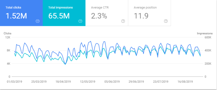 Znak search console - visibility growth