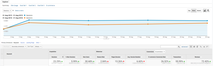 Znak Case study SEO - traffic