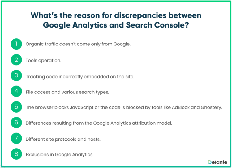 discrepancies between Google Analytics and Search Console