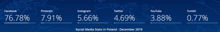 Social media stats in Poland