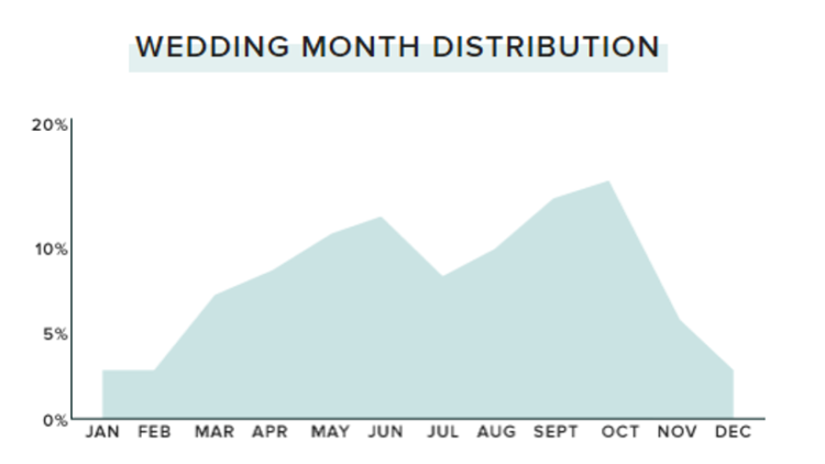 Wedding industry and SEO - wedding month distribution