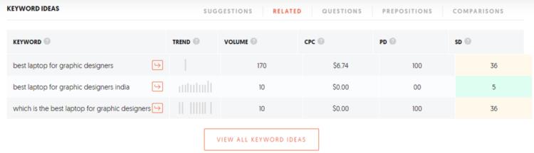 types of keywords for SEO - LSI keywords