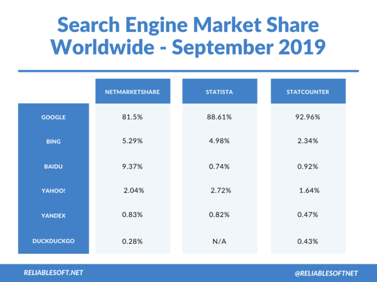 top search engines in global SEO
