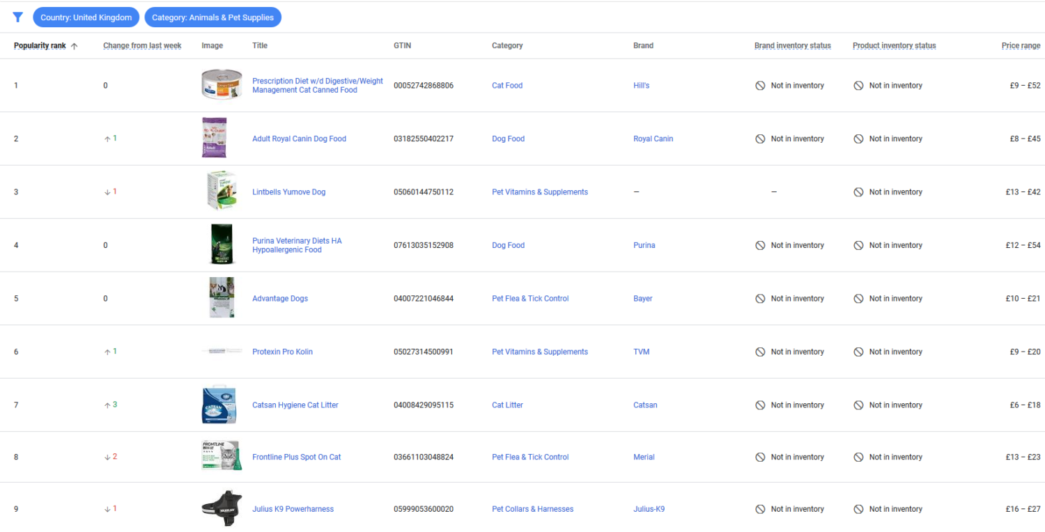 The best sellers report in Google Merchant Center - the United Kingdom