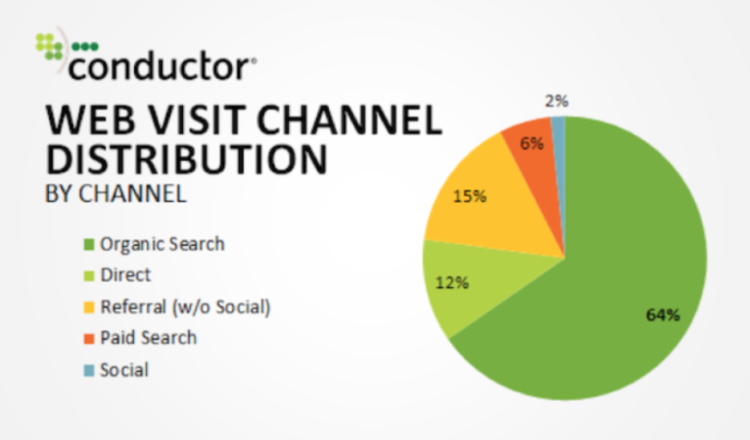 Web visit channel distribution - seo specialist in your team