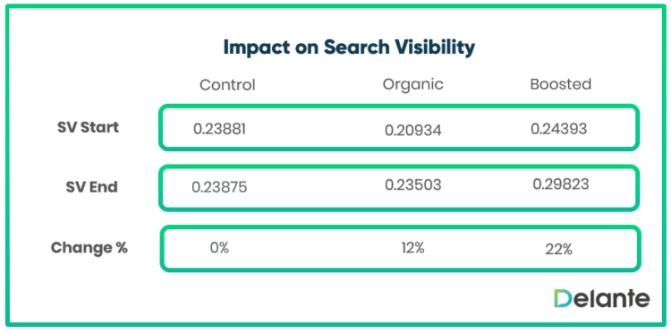 the result of the experiment if social media visibility impacts SEO