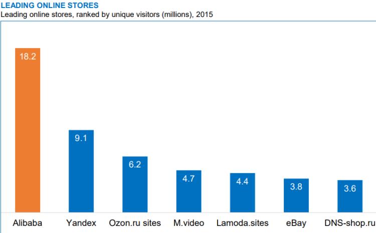 Najczęściej odwiedzane strony w Rosji 2015 rok