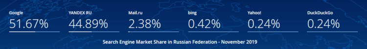 search engines in russia