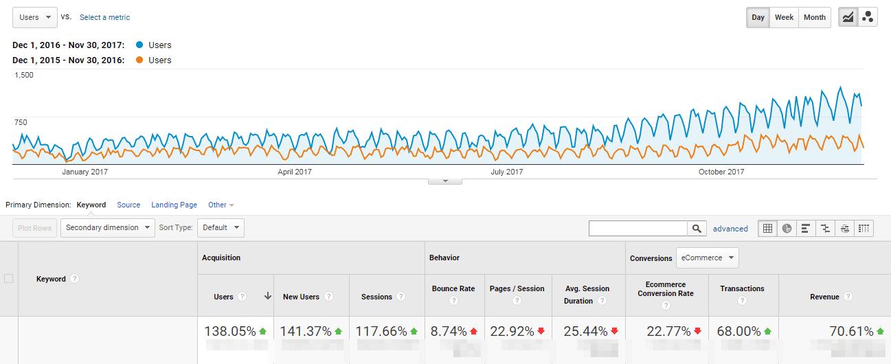 Epstryk organic traffic comparison