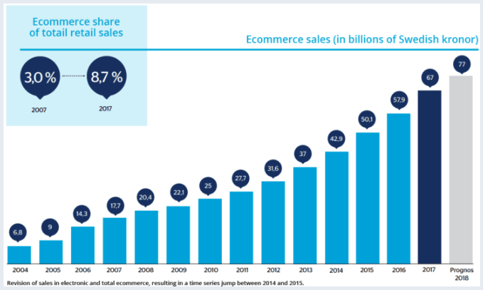 e-commerce market value in Sweden