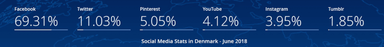 Social Media Denmark