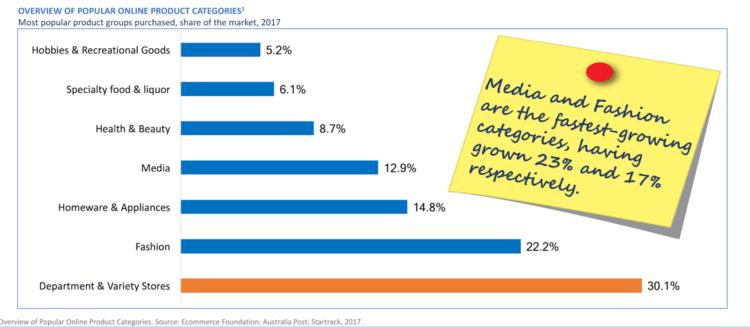E-commerce in australia: popular categories