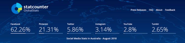 Pinterest popularity