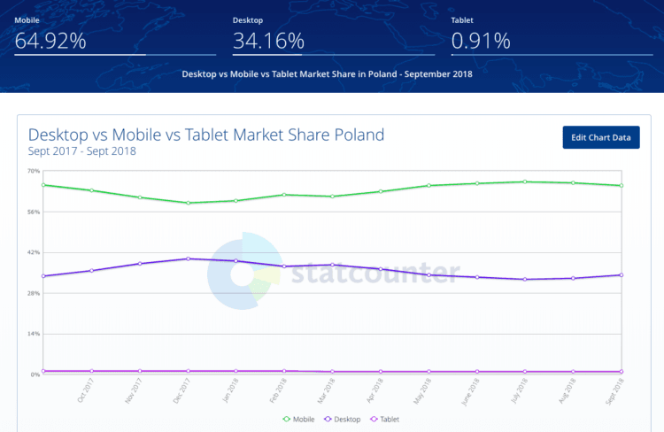 Usage of mobile in Poland