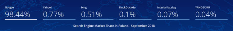 Search engines in Poland