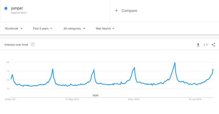 Jumper - google trends