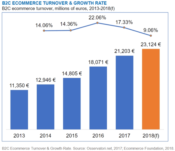 E-commerce in Italy
