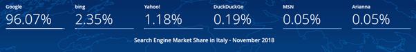 Italian SEO - search engines