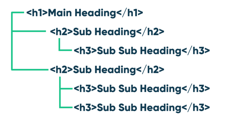 Structure of headers