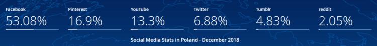 Social Media w Polsce