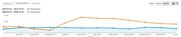 increase of organic traffic during 2 years of cooperation