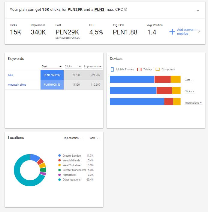 Keywords - trends