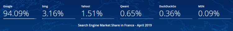 SEO in France - search engine