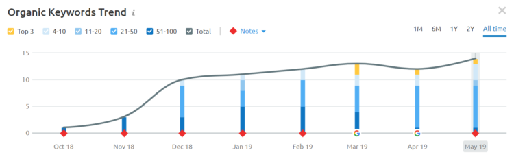 Wzrost widoczności strony dzięki SEO