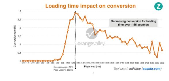 Wpływ czasu ładowania strony na konwersję