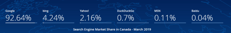 Wyszukiwarki w Kanadzie