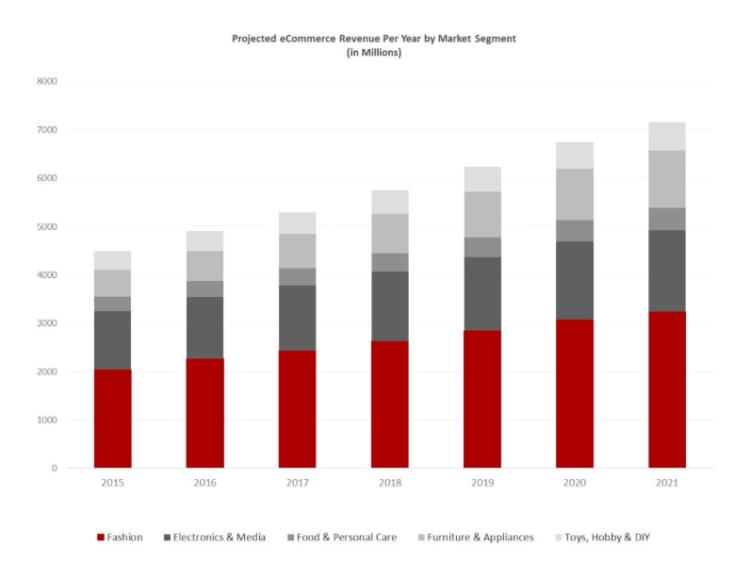 e-commerce market in Belgium