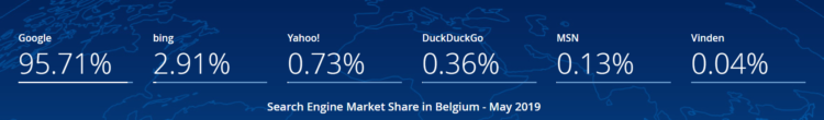 Search engines in Belgii